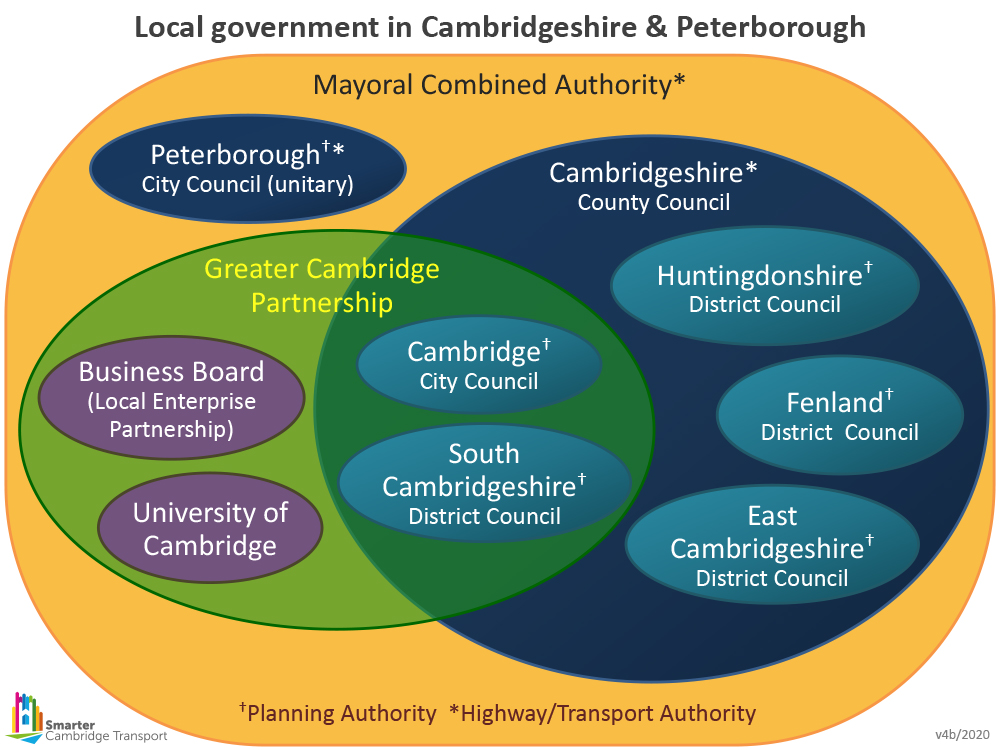 A diagram of the local authorities in Cambridgeshire